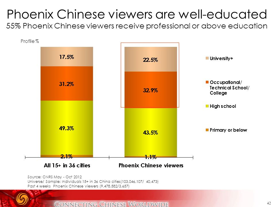 Phoenix Chinese viewers are well-educated 55% Phoenix Chinese viewers receive professional or above education
