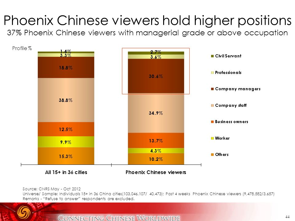 Phoenix Chinese viewers hold higher positions 37% Phoenix Chinese viewers with managerial grade or above occupation