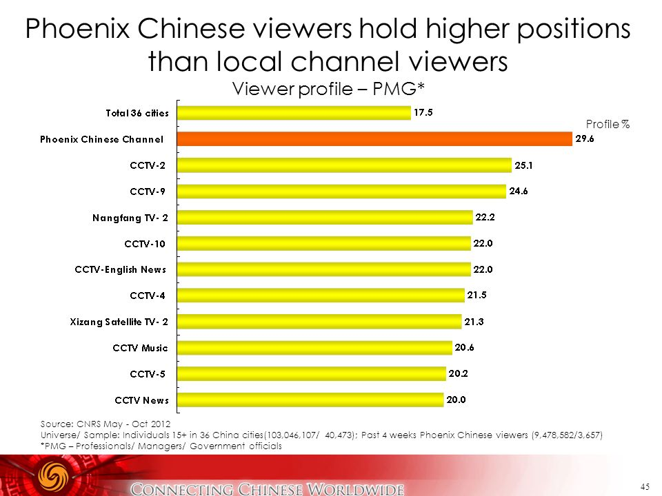 Phoenix Chinese viewers hold higher positions than local channel viewers Viewer profile – PMG*