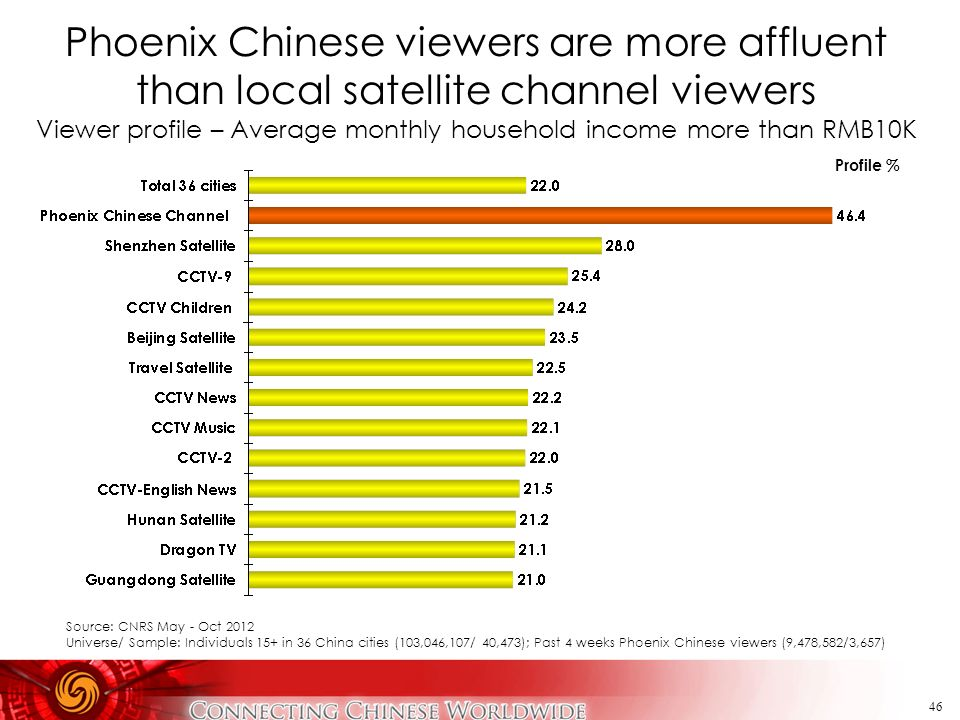 Phoenix Chinese viewers are more affluent than local satellite channel viewers Viewer profile – Average monthly household income more than RMB10K