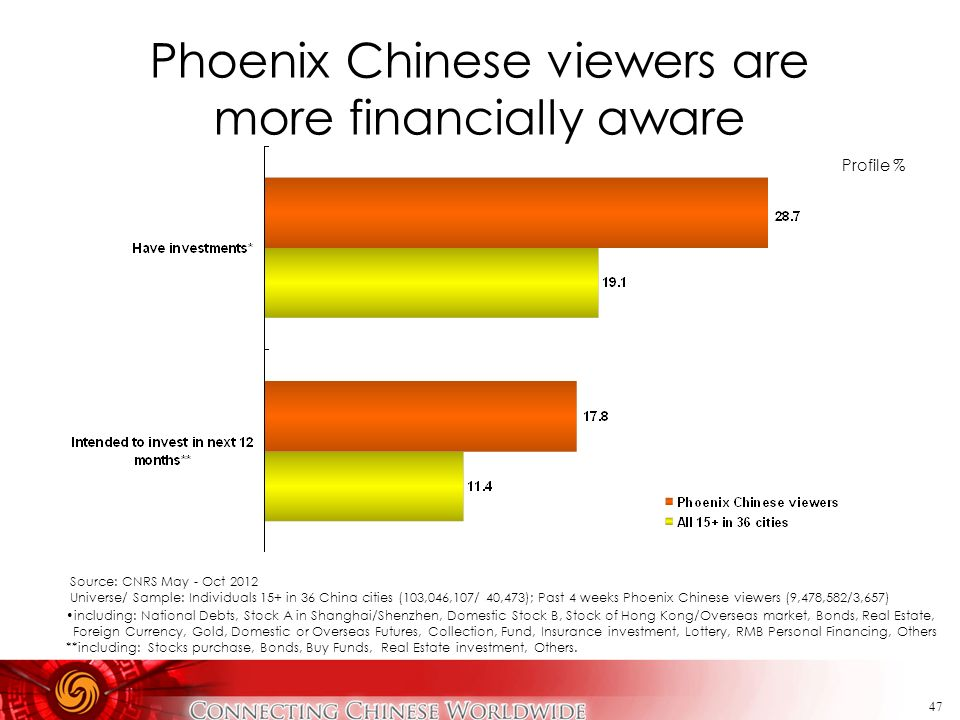 Phoenix Chinese viewers are more financially aware