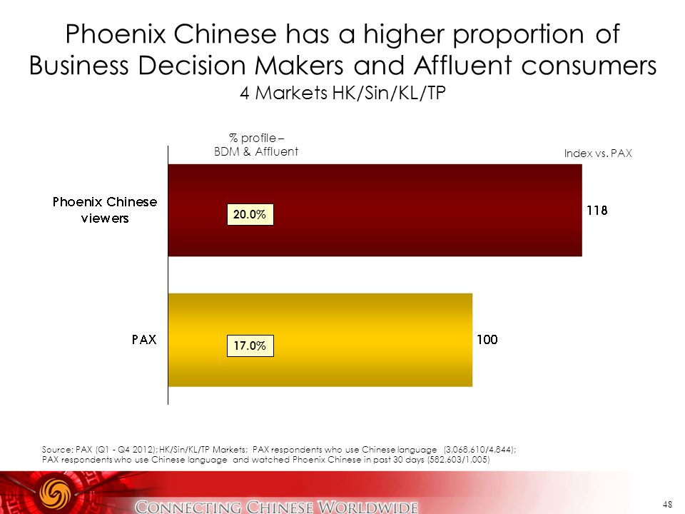 Phoenix Chinese has a higher proportion of Business Decision Makers and Affluent consumers 4 Markets HK/Sin/KL/TP
