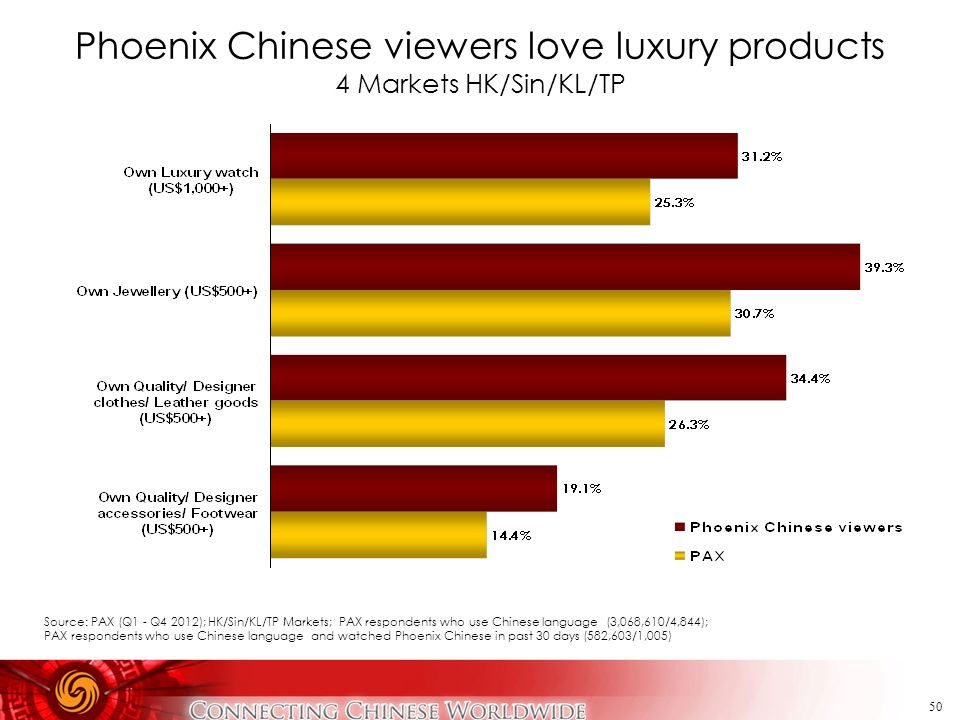 Phoenix Chinese viewers love luxury products 4 Markets HK/Sin/KL/TP