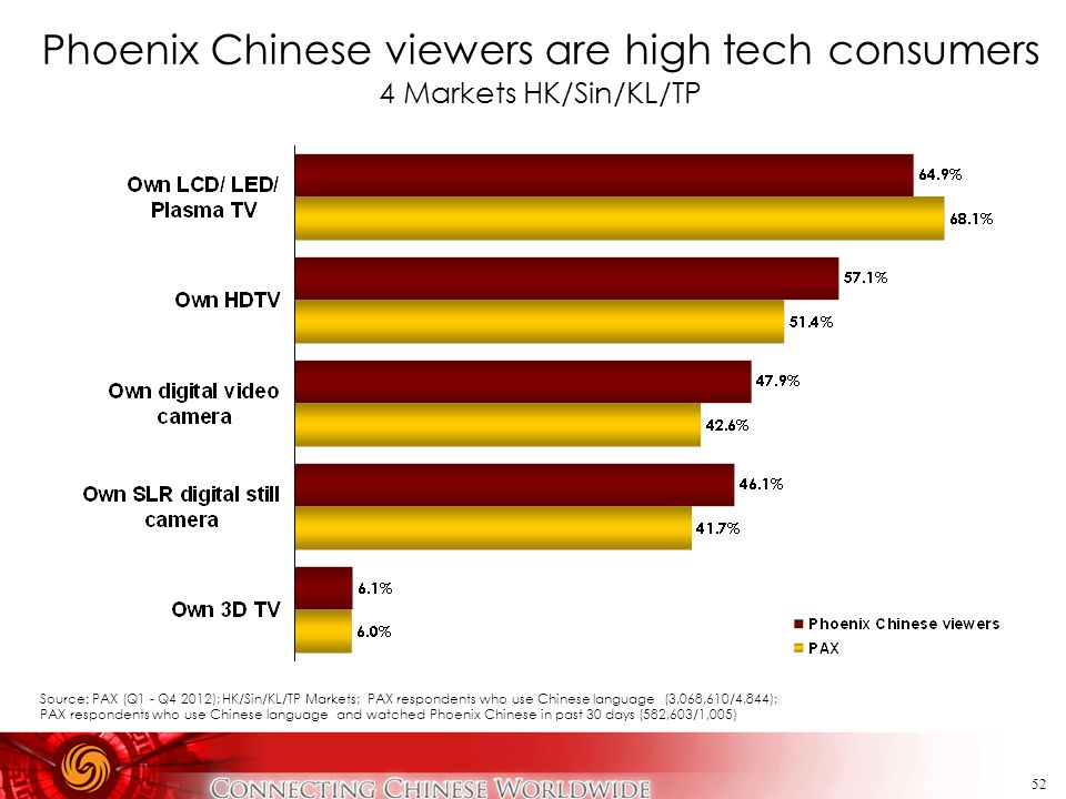 Phoenix Chinese viewers are high tech consumers 4 Markets HK/Sin/KL/TP