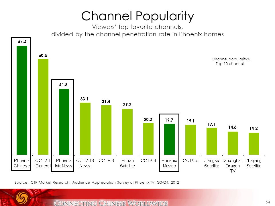 Channel Popularity Viewers' top favorite channels,