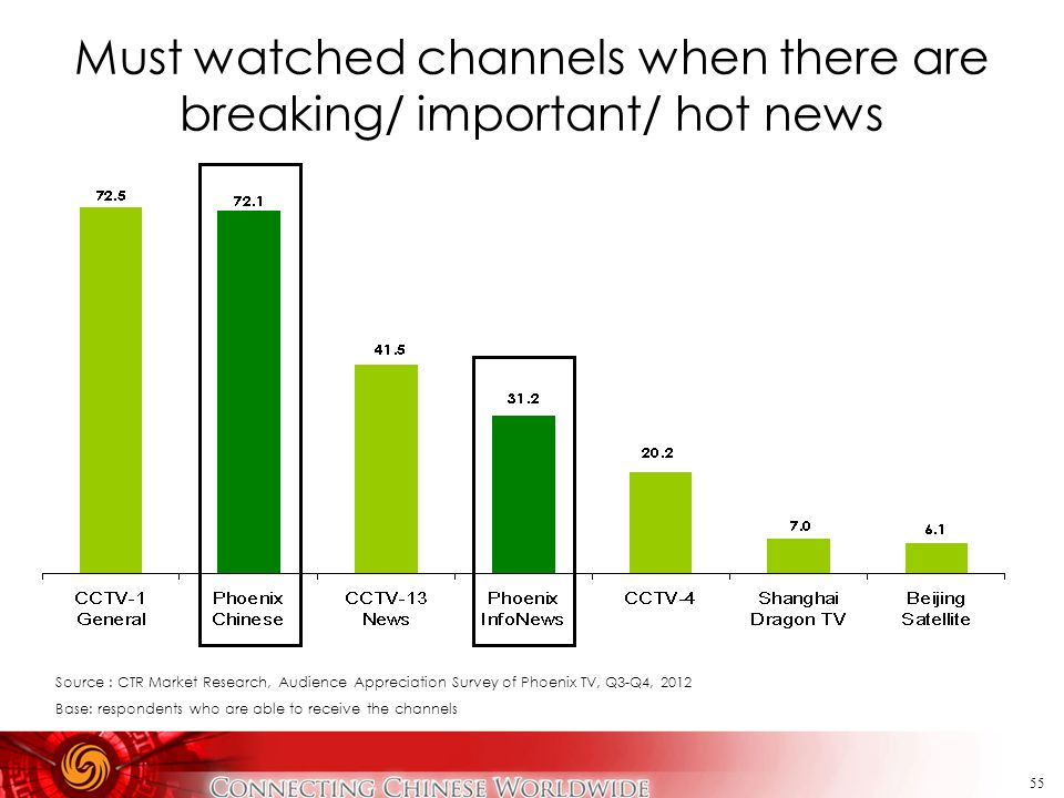 Must watched channels when there are breaking/ important/ hot news