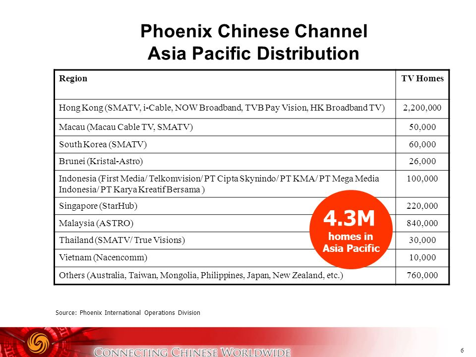 Phoenix Chinese Channel Asia Pacific Distribution