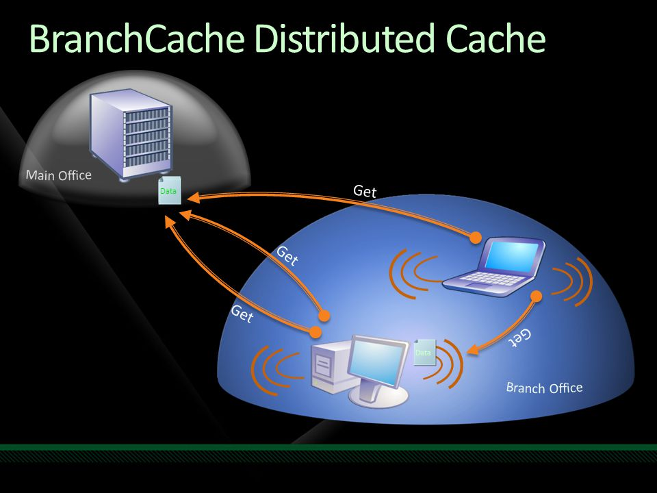 BranchCache Distributed Cache