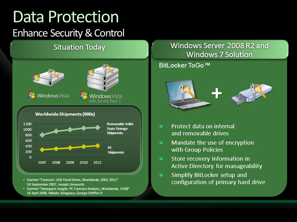 Data Protection Enhance Security & Control