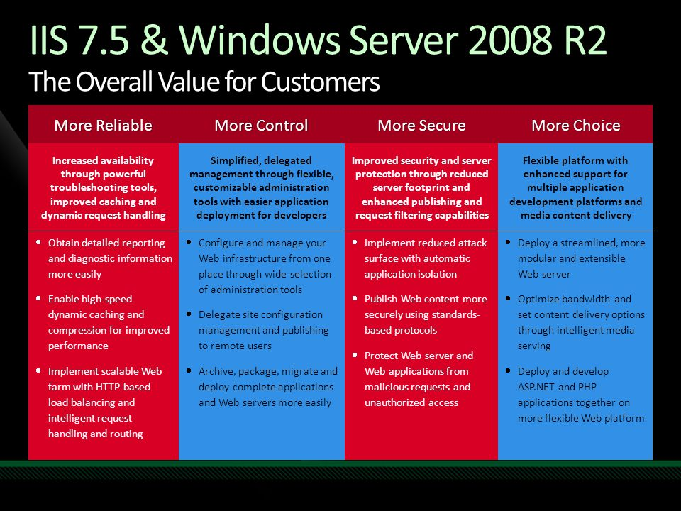 IIS 7.5 & Windows Server 2008 R2 The Overall Value for Customers