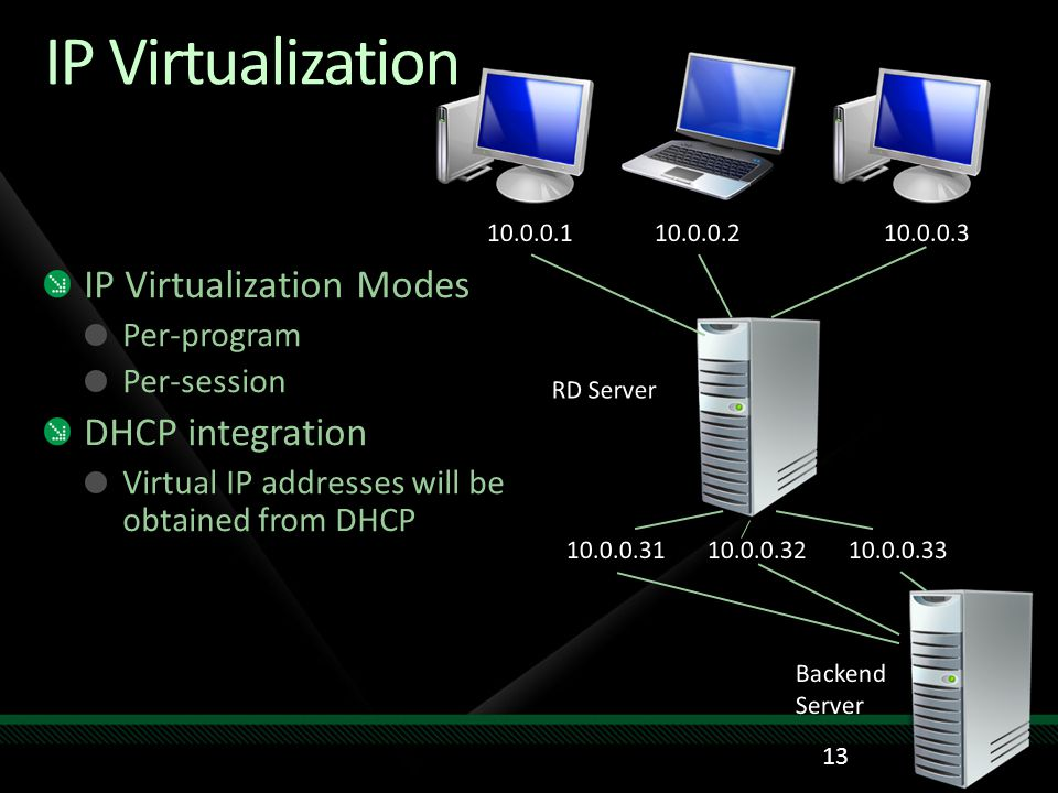 IP Virtualization IP Virtualization Modes DHCP integration Per-program