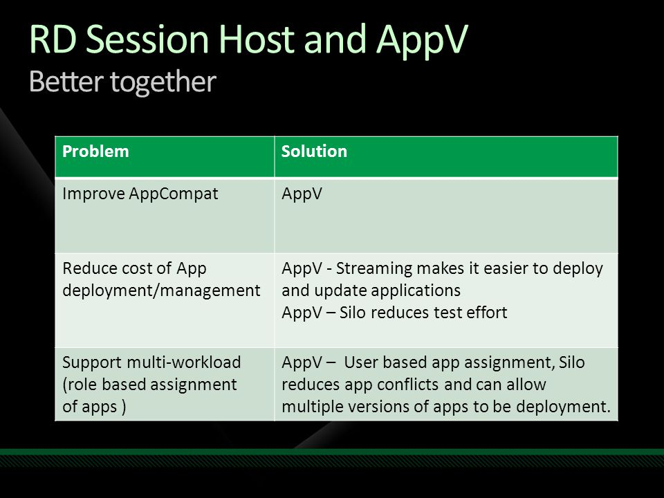 RD Session Host and AppV Better together