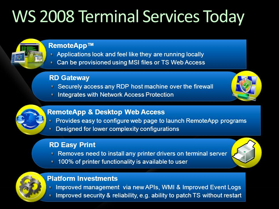 WS 2008 Terminal Services Today