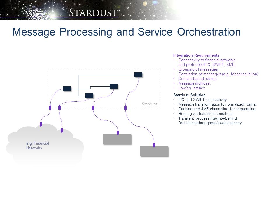 Message Processing and Service Orchestration