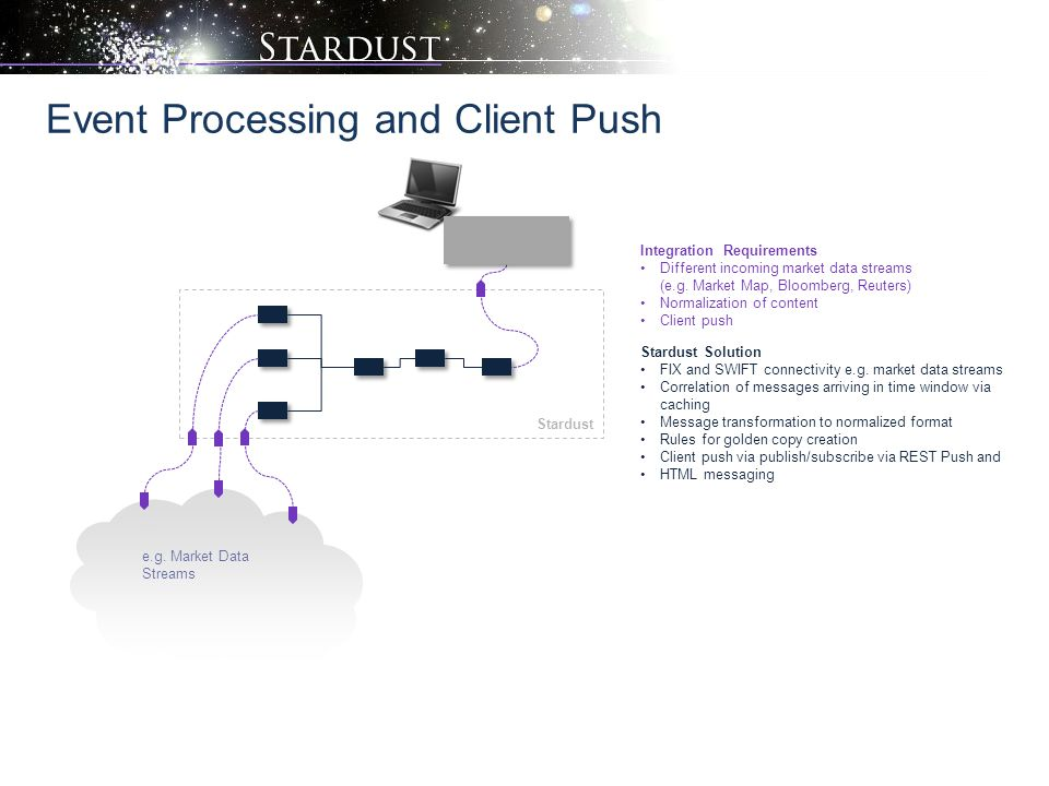 Event Processing and Client Push