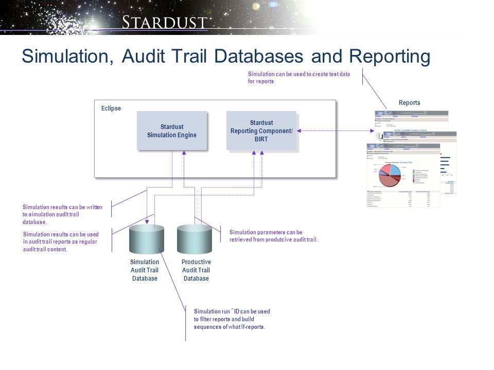 Simulation, Audit Trail Databases and Reporting