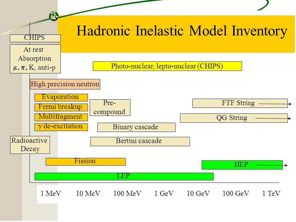Hadronic Inelastic Model Inventory