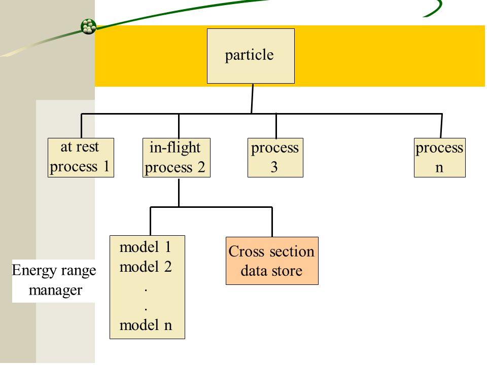 particle at rest. process 1. in-flight. process 2. process. 3. process. n. model 1. model 2.