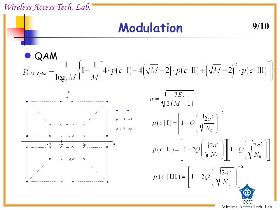 Modulation 9/10 QAM