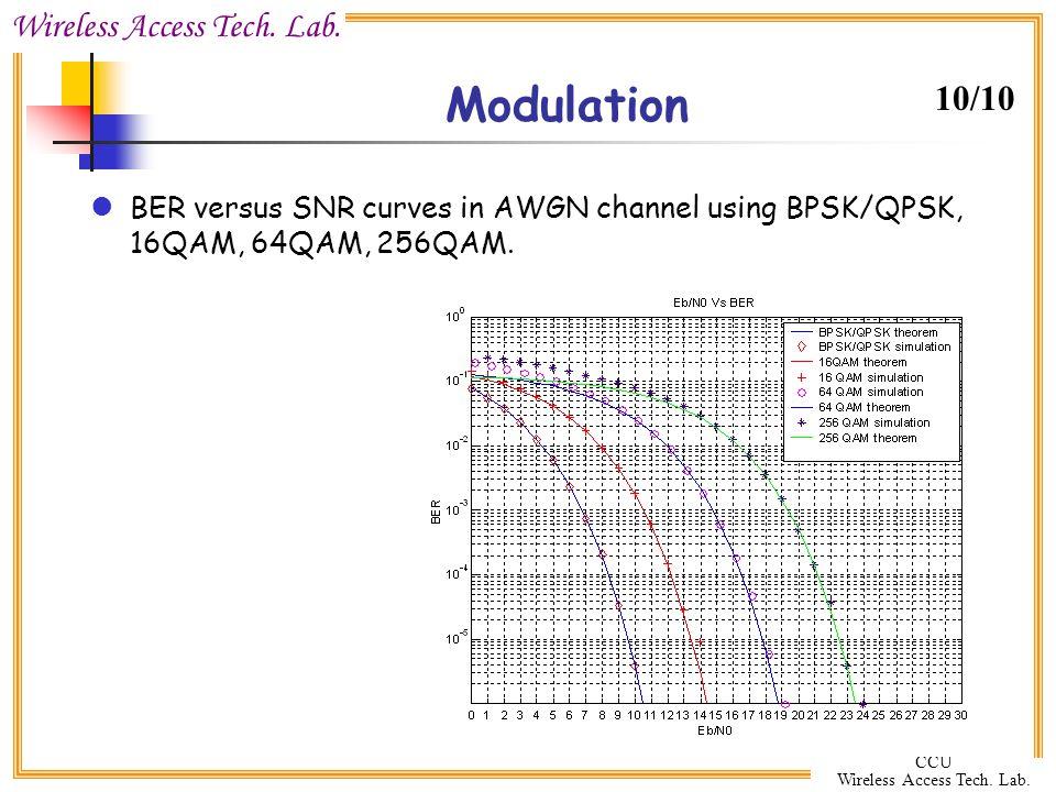 Modulation 10/10 BER versus SNR curves in AWGN channel using BPSK/QPSK, 16QAM, 64QAM, 256QAM.