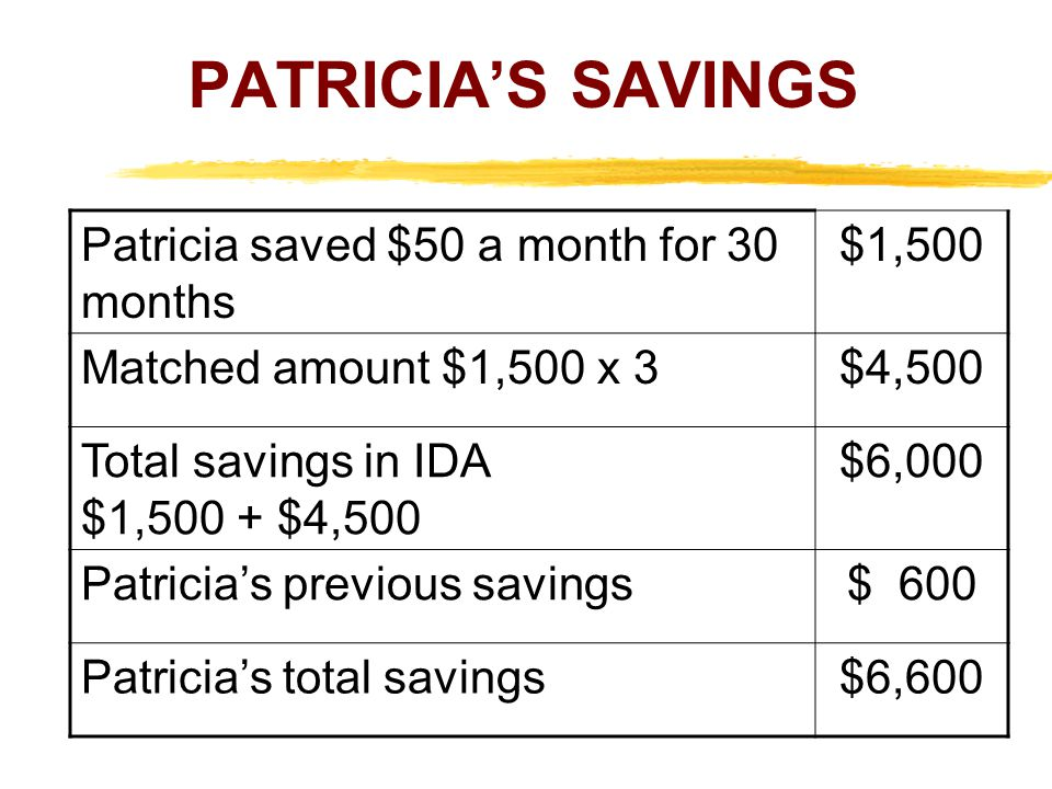 PATRICIA'S SAVINGS Patricia saved $50 a month for 30 months $1,500
