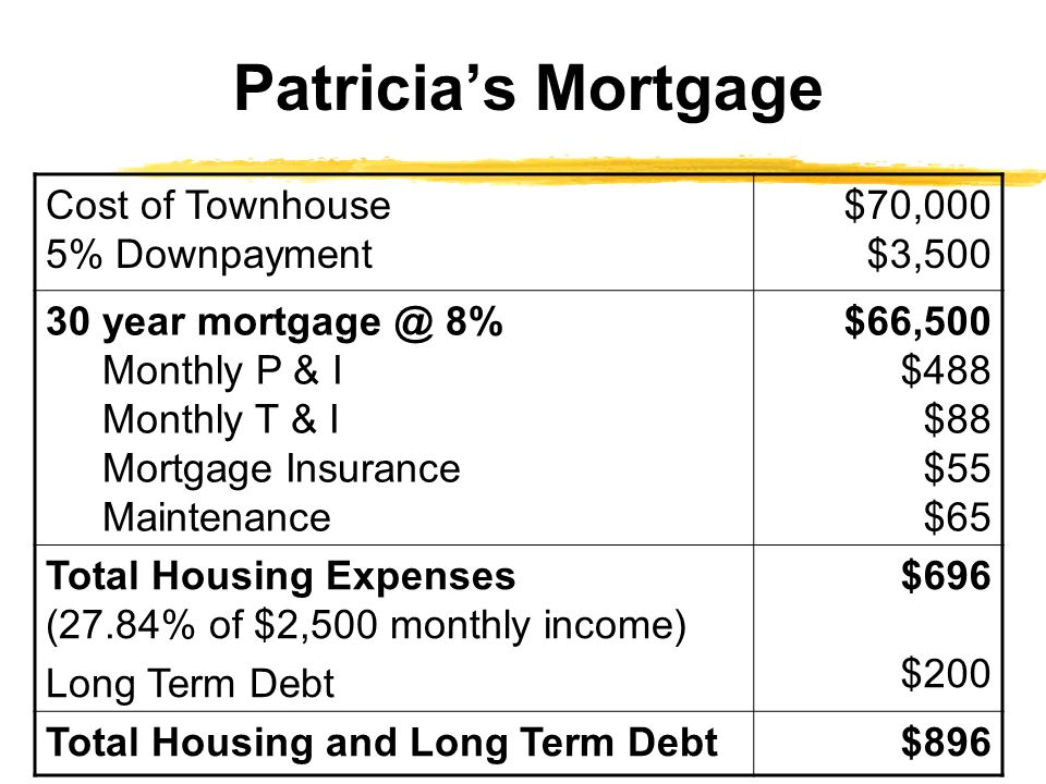 Patricia's Mortgage Cost of Townhouse 5% Downpayment $70,000 $3,500