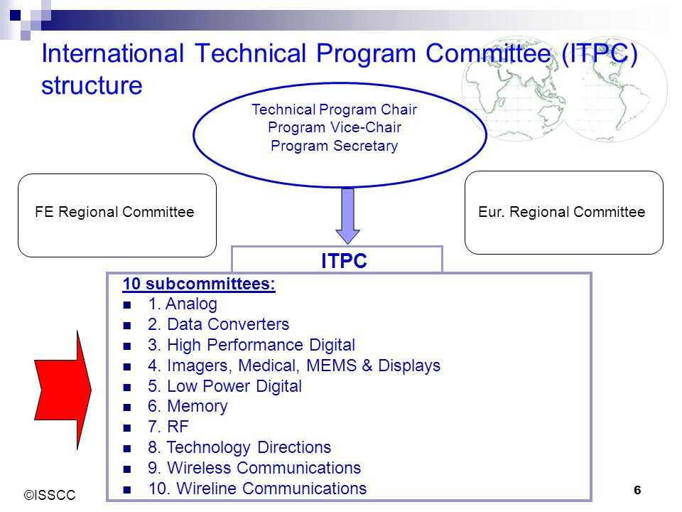 International Technical Program Committee (ITPC) structure