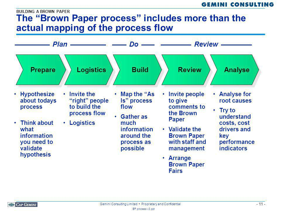 BUILDING A BROWN PAPER The Brown Paper process includes more than the actual mapping of the process flow.