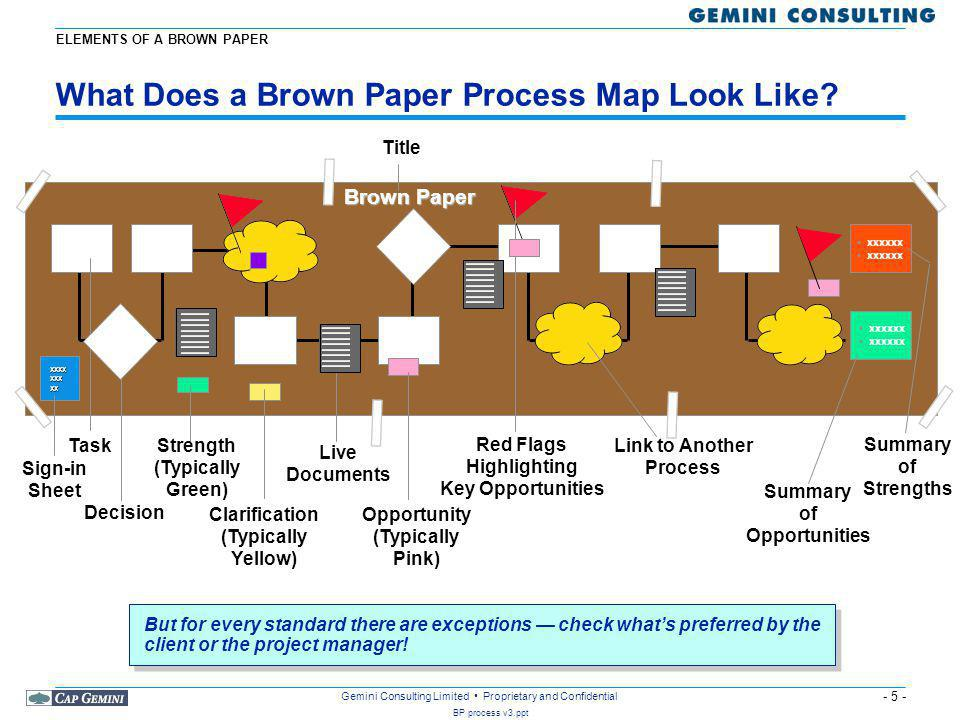 What Does a Brown Paper Process Map Look Like