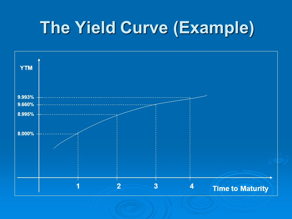 The Yield Curve (Example)