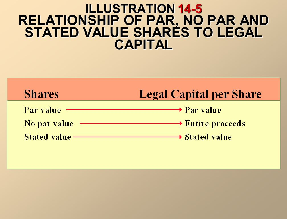 ILLUSTRATION 14-5 RELATIONSHIP OF PAR, NO PAR AND STATED VALUE SHARES TO LEGAL CAPITAL