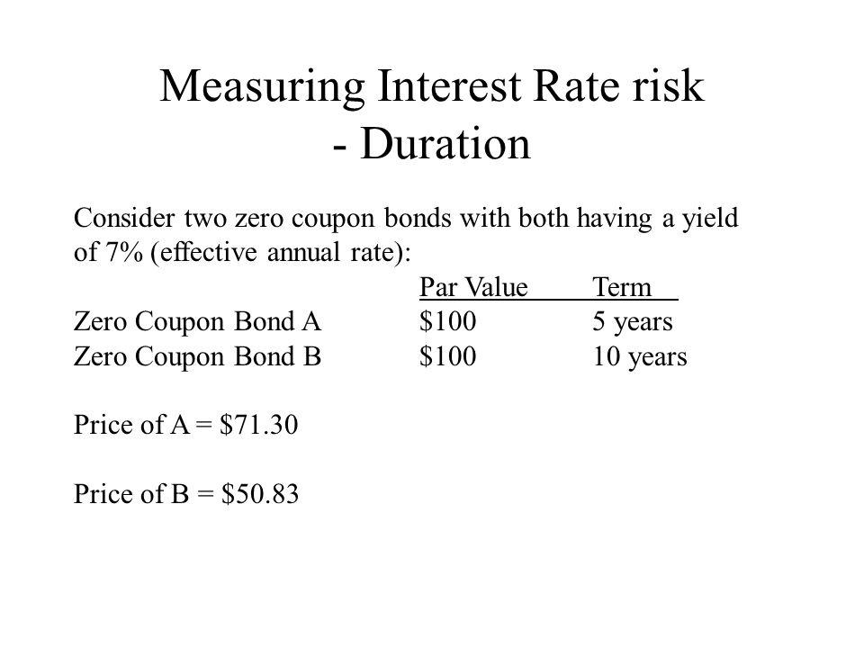 Measuring Interest Rate risk - Duration