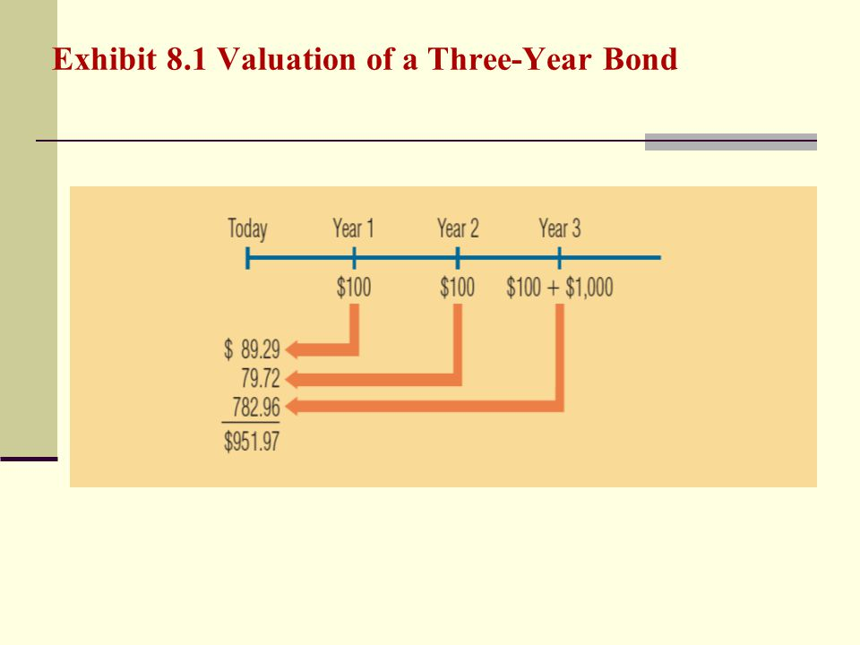 Exhibit 8.1 Valuation of a Three-Year Bond