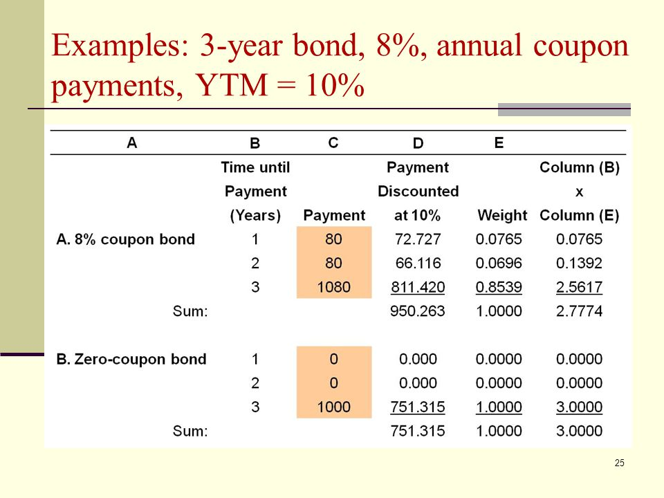 Examples: 3-year bond, 8%, annual coupon payments, YTM = 10%