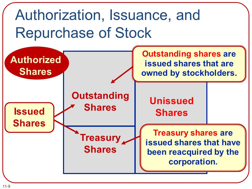 Authorization, Issuance, and Repurchase of Stock
