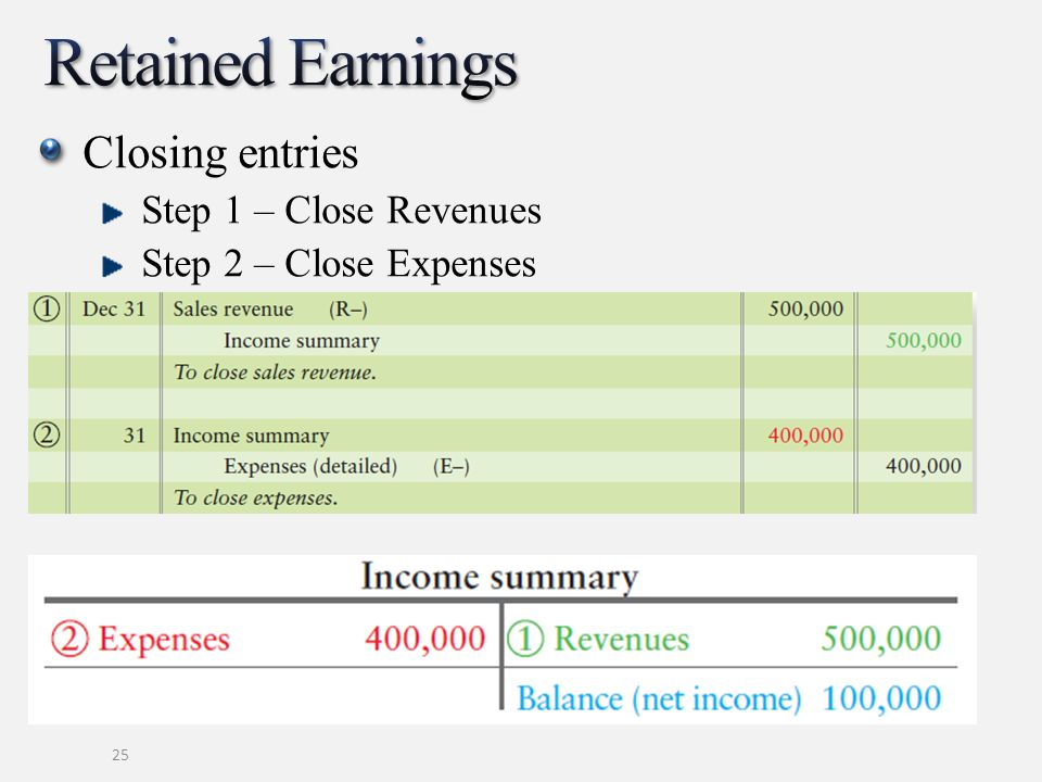 Retained Earnings Closing entries Step 1 – Close Revenues