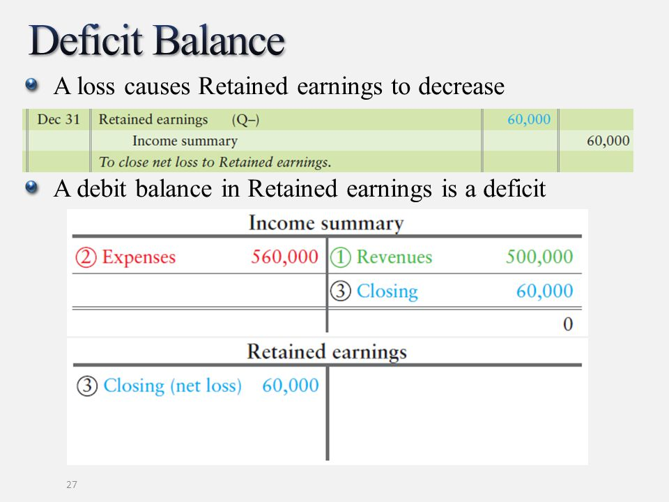 Deficit Balance A loss causes Retained earnings to decrease