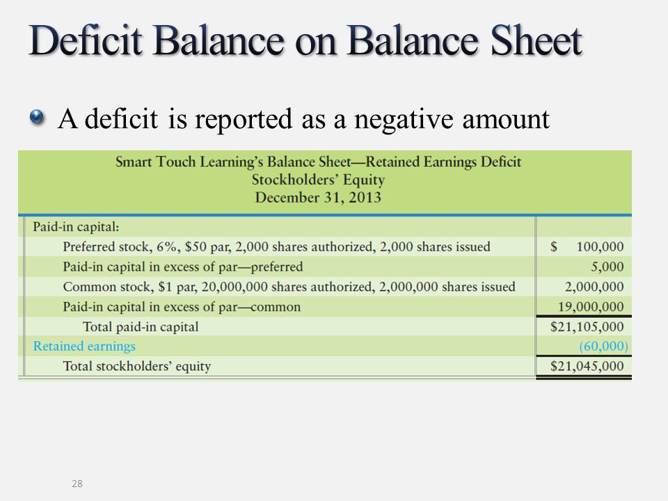 Deficit Balance on Balance Sheet