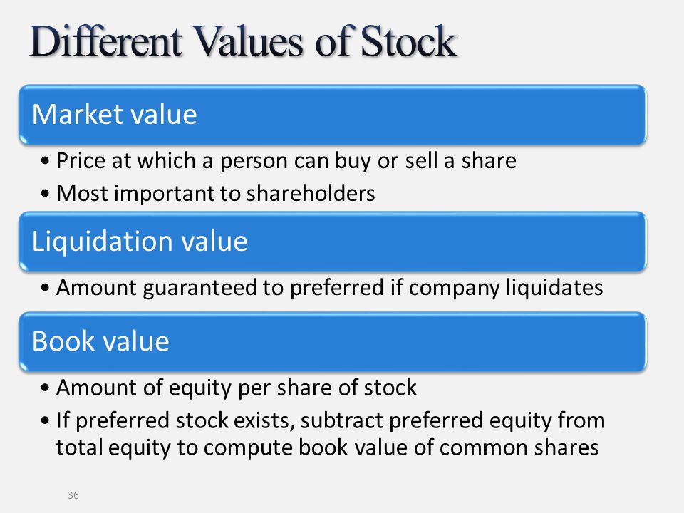 Different Values of Stock