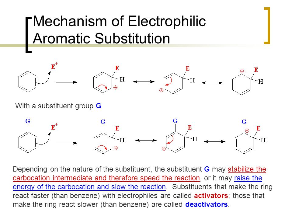 Mechanism of Electrophilic Aromatic Substitution