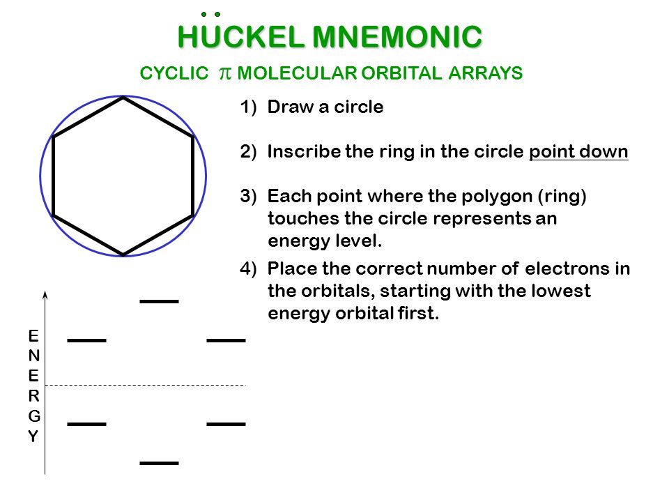HUCKEL MNEMONIC CYCLIC p MOLECULAR ORBITAL ARRAYS 1) Draw a circle
