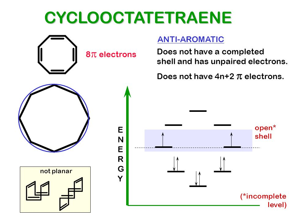 CYCLOOCTATETRAENE ANTI-AROMATIC 8p electrons Does not have a completed
