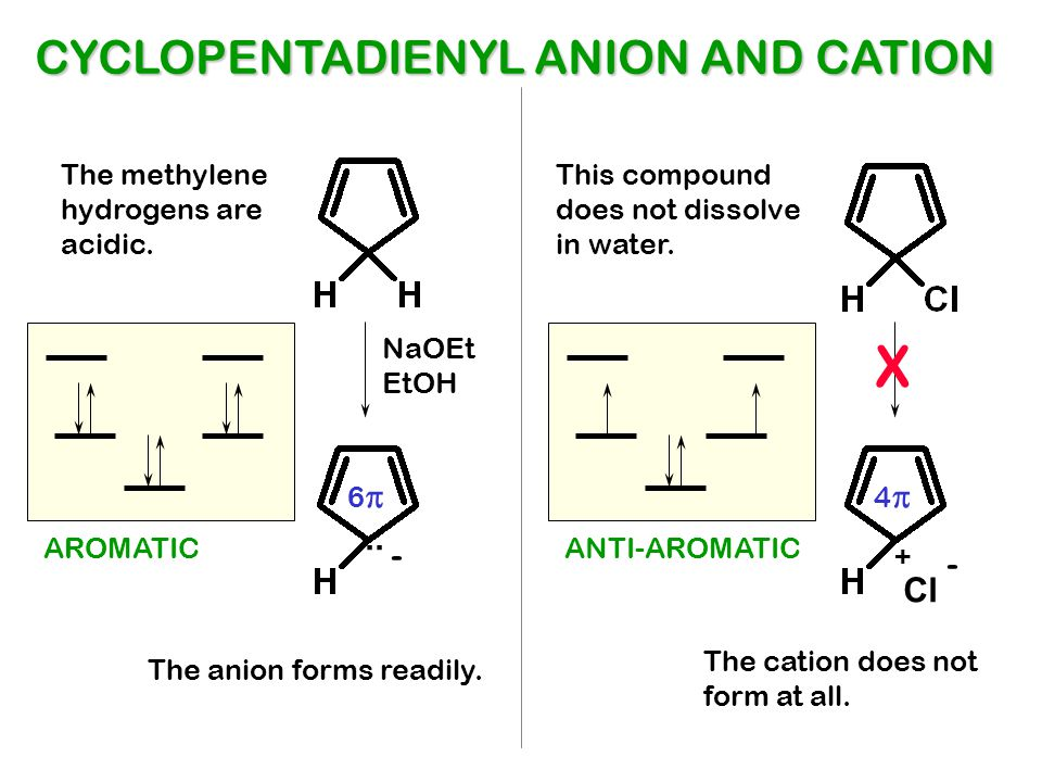 X CYCLOPENTADIENYL ANION AND CATION .. - - Cl The methylene
