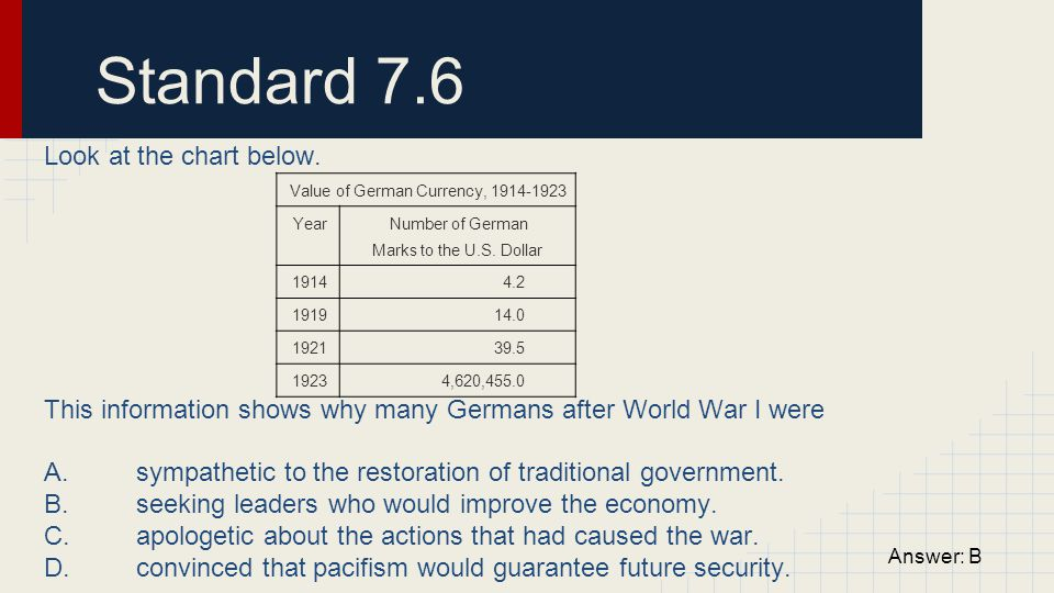 Value of German Currency, 1914-1923