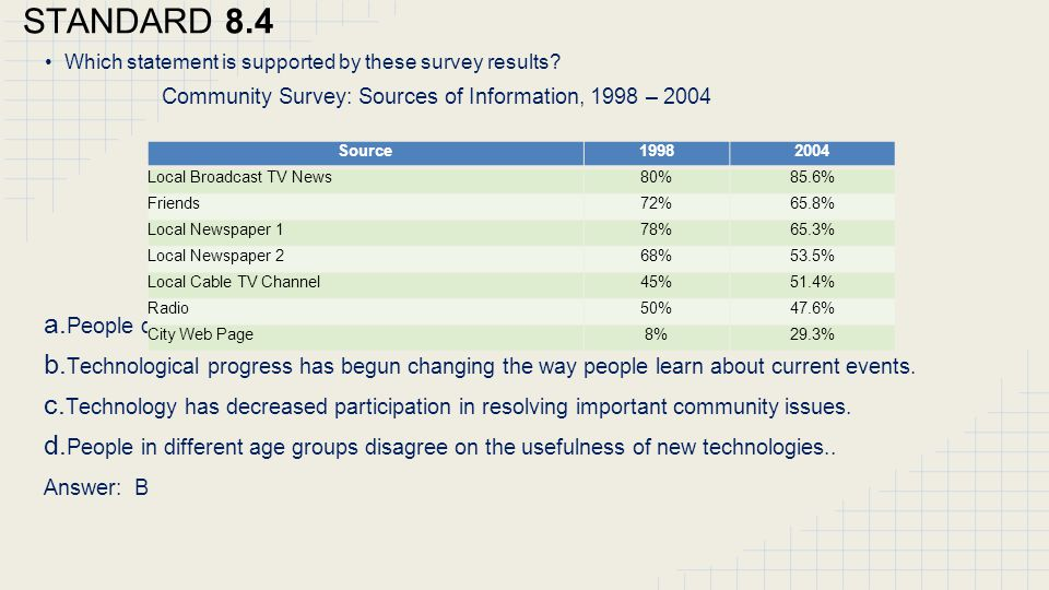 STANDARD 8.4 Community Survey: Sources of Information, 1998 – 2004