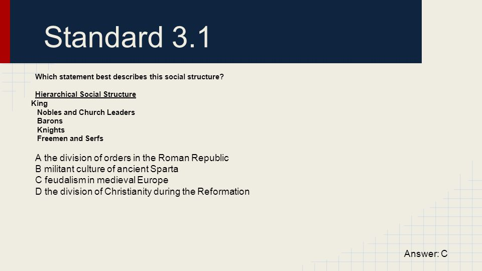 Standard 3.1 A the division of orders in the Roman Republic