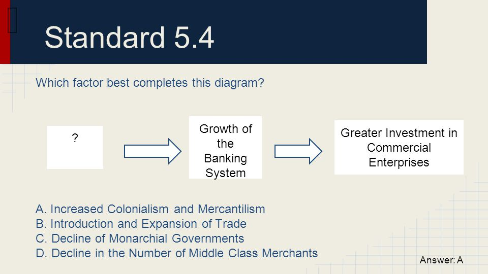 Standard 5.4 Which factor best completes this diagram