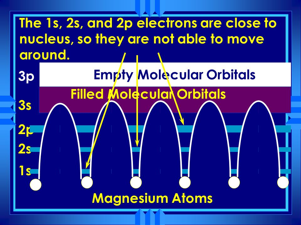 The 1s, 2s, and 2p electrons are close to nucleus, so they are not able to move around.