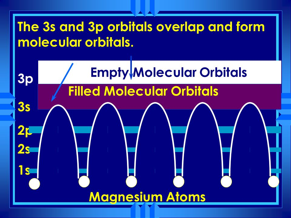 The 3s and 3p orbitals overlap and form molecular orbitals.