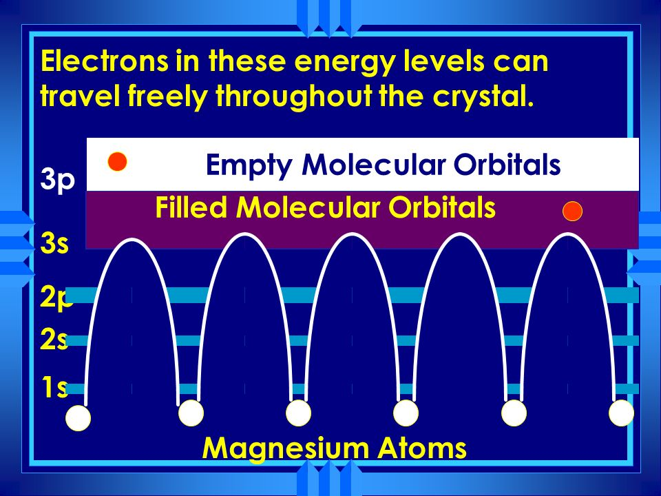 Electrons in these energy levels can travel freely throughout the crystal.